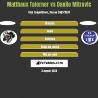 Matthaus Taferner vs Danilo Mitrovic h2h player stats