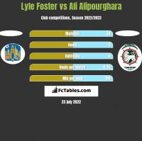 Lyle Foster vs Ali Alipourghara h2h player stats