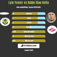 Lyle Foster vs Balde Diao Keita h2h player stats