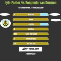 Lyle Foster vs Benjamin van Durmen h2h player stats