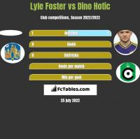 Lyle Foster vs Dino Hotic h2h player stats