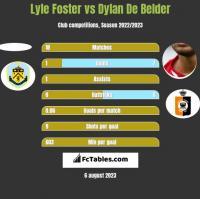 Lyle Foster vs Dylan De Belder h2h player stats