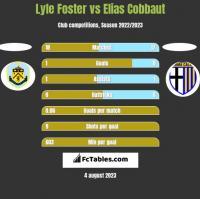 Lyle Foster vs Elias Cobbaut h2h player stats