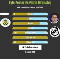 Lyle Foster vs Fiorin Dirmishaj h2h player stats