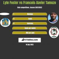 Lyle Foster vs Francois-Xavier Tamuzo h2h player stats
