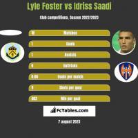 Lyle Foster vs Idriss Saadi h2h player stats