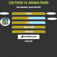 Lyle Foster vs Johanna Omolo h2h player stats