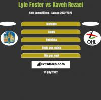 Lyle Foster vs Kaveh Rezaei h2h player stats
