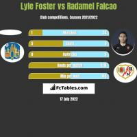Lyle Foster vs Radamel Falcao h2h player stats