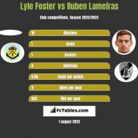 Lyle Foster vs Ruben Lameiras h2h player stats