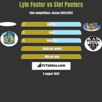 Lyle Foster vs Stef Peeters h2h player stats