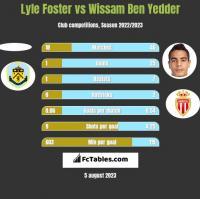 Lyle Foster vs Wissam Ben Yedder h2h player stats
