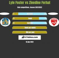 Lyle Foster vs Zinedine Ferhat h2h player stats