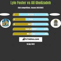 Lyle Foster vs Ali Gholizadeh h2h player stats