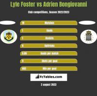 Lyle Foster vs Adrien Bongiovanni h2h player stats