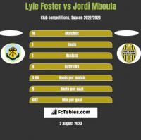 Lyle Foster vs Jordi Mboula h2h player stats