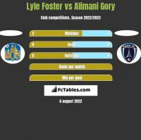 Lyle Foster vs Alimani Gory h2h player stats