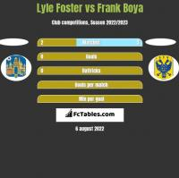 Lyle Foster vs Frank Boya h2h player stats