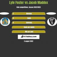 Lyle Foster vs Jacob Maddox h2h player stats