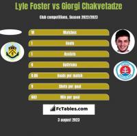 Lyle Foster vs Giorgi Chakvetadze h2h player stats