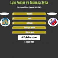 Lyle Foster vs Moussa Sylla h2h player stats