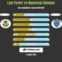 Lyle Foster vs Nguessan Kouame h2h player stats