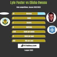 Lyle Foster vs Elisha Owusu h2h player stats