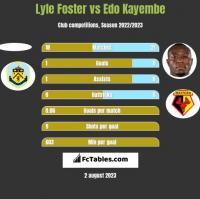 Lyle Foster vs Edo Kayembe h2h player stats