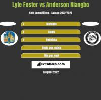 Lyle Foster vs Anderson Niangbo h2h player stats