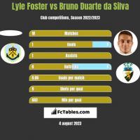 Lyle Foster vs Bruno Duarte da Silva h2h player stats