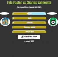 Lyle Foster vs Charles Vanhoutte h2h player stats