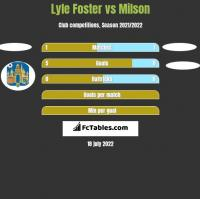 Lyle Foster vs Milson h2h player stats