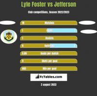 Lyle Foster vs Jefferson h2h player stats