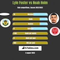 Lyle Foster vs Noah Holm h2h player stats