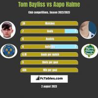 Tom Bayliss vs Aapo Halme h2h player stats