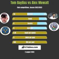 Tom Bayliss vs Alex Mowatt h2h player stats