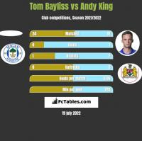 Tom Bayliss vs Andy King h2h player stats