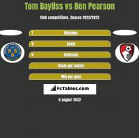 Tom Bayliss vs Ben Pearson h2h player stats