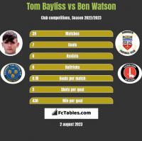 Tom Bayliss vs Ben Watson h2h player stats