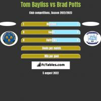 Tom Bayliss vs Brad Potts h2h player stats