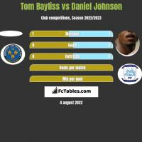 Tom Bayliss vs Daniel Johnson h2h player stats