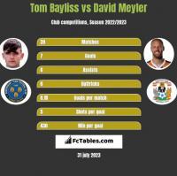 Tom Bayliss vs David Meyler h2h player stats