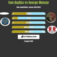 Tom Bayliss vs George Moncur h2h player stats