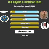 Tom Bayliss vs Harrison Reed h2h player stats