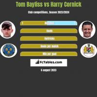 Tom Bayliss vs Harry Cornick h2h player stats
