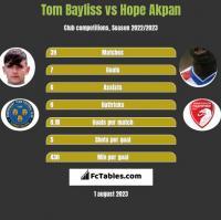 Tom Bayliss vs Hope Akpan h2h player stats