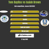 Tom Bayliss vs Isaiah Brown h2h player stats