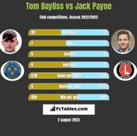 Tom Bayliss vs Jack Payne h2h player stats
