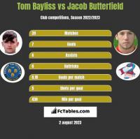 Tom Bayliss vs Jacob Butterfield h2h player stats