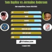Tom Bayliss vs Jermaine Anderson h2h player stats
